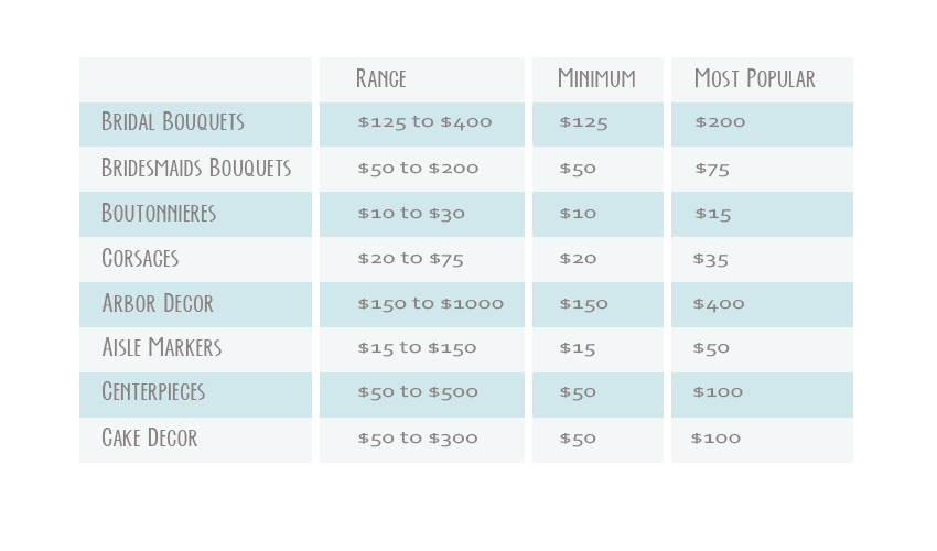 Pricing Chart